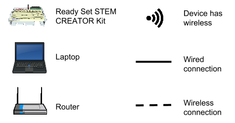 Ready-Set-STEM-Network-Diagram-Legend