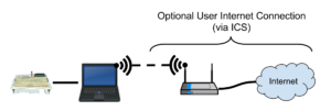 Ready Set STEM-Network-Diagram-Option-1