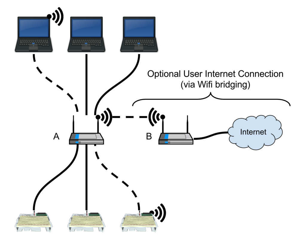 Contemporary Diagram Of Internet Connection Frieze - Best Images for ...