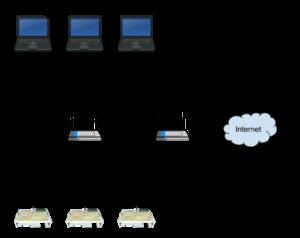 Ready Set STEM-Network-Diagram-Option-2